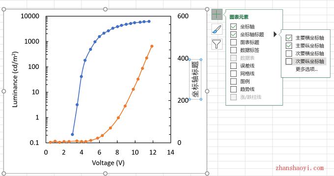 Excel科研绘图如何搞定双Y轴绘图,其实Excel更方便!